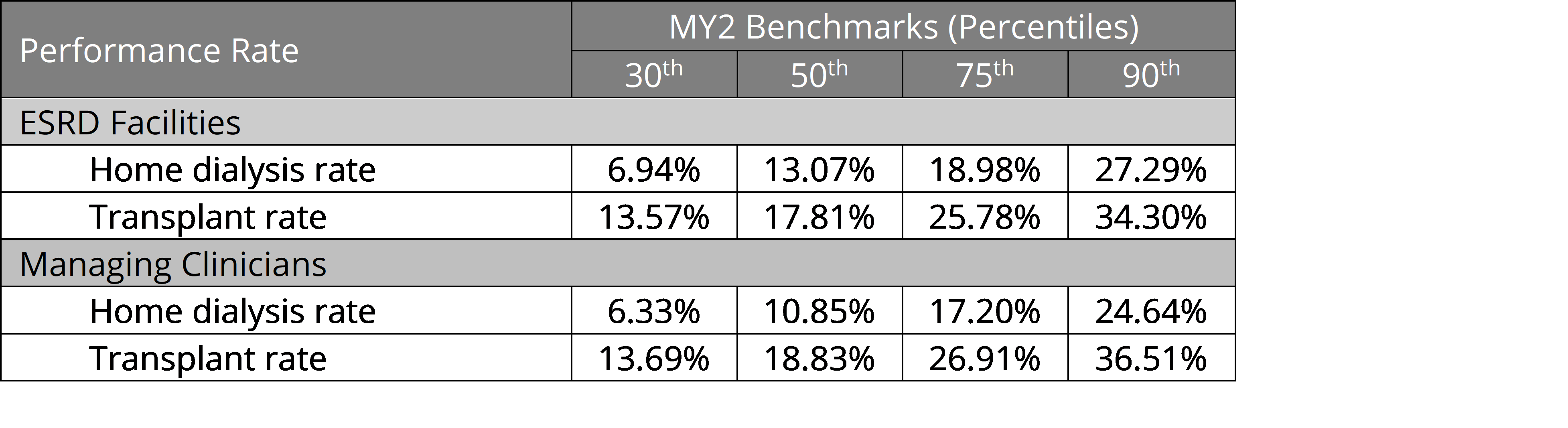Performance Rate Table